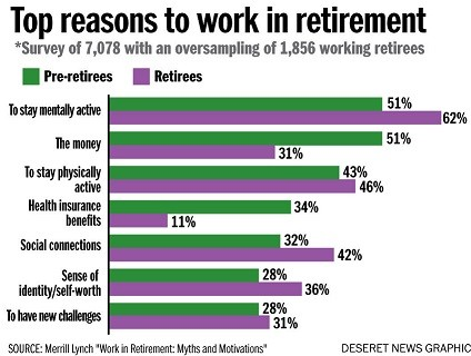 Working in Retirement